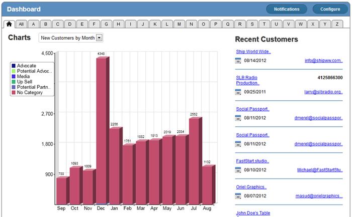 report chart