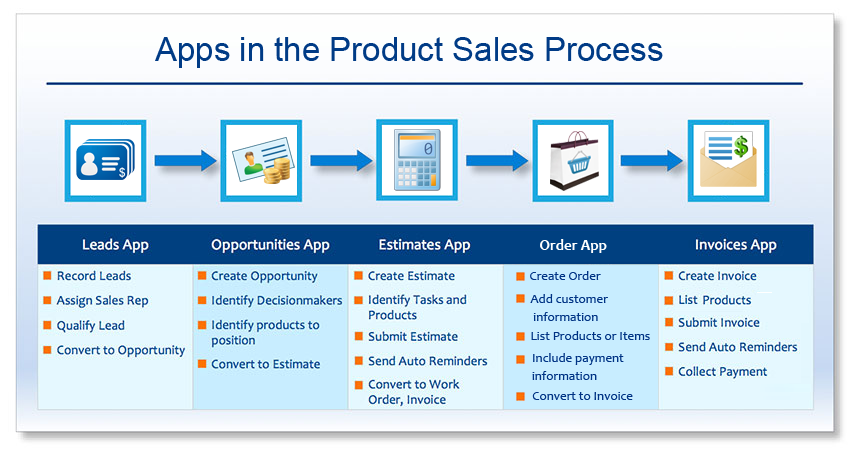 Product Sales Process