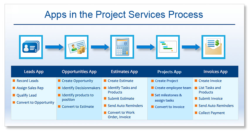 projects service process