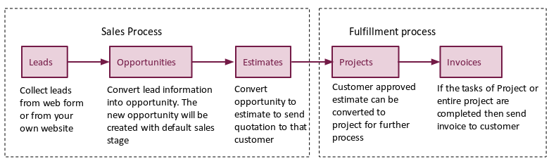 project fulfillment flow