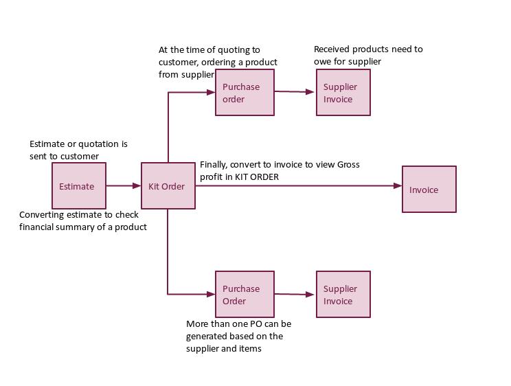 invoice chart