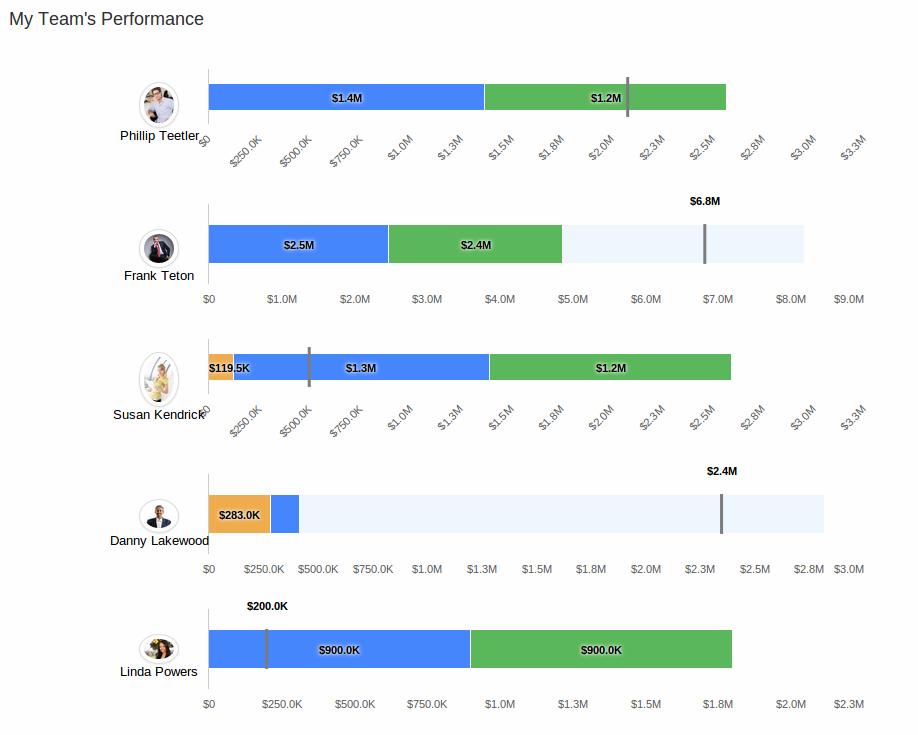 My team performance