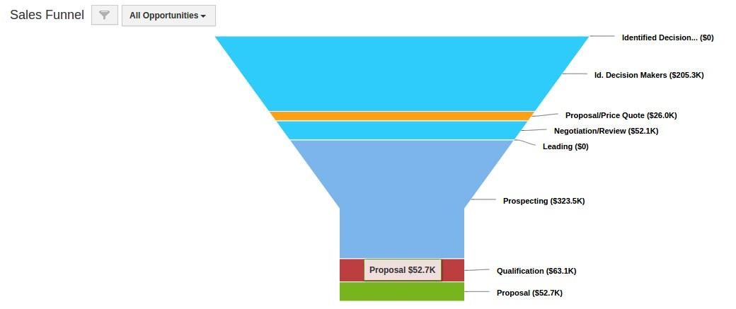 sales-funnel-opp