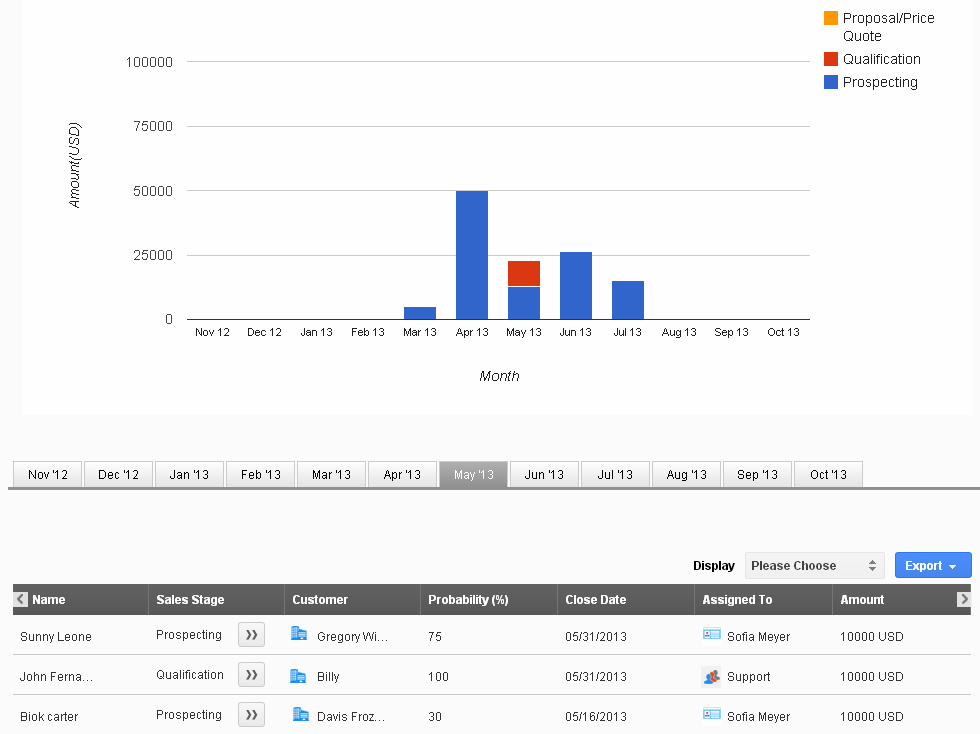 sales pipeline report