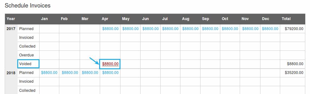 voided amount schedule