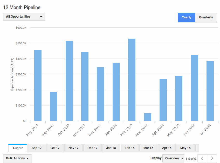 12-months-sales-pipeline