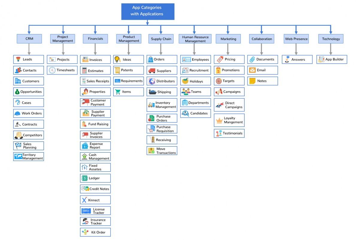 <b>Access</b> App Store | <b>Apptivo</b>