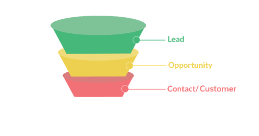 leads-vs-contact (1)