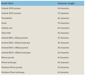 Subject-line-length-by-email-client