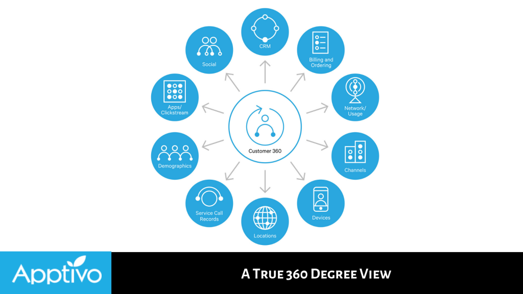 A True 360 Degree View
