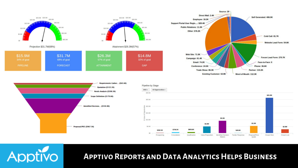Apptivo Reports and Data Analytics Helps Business
