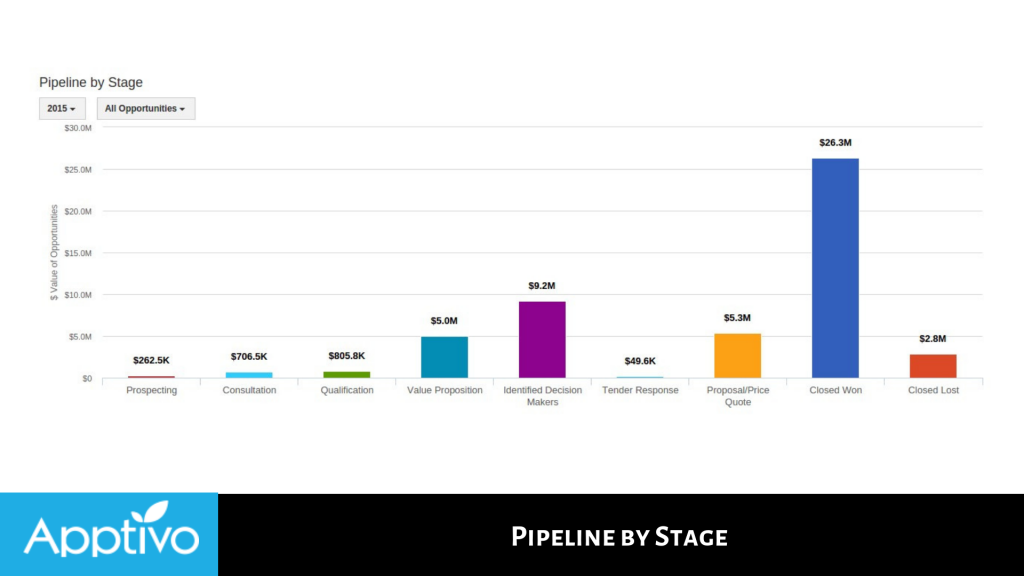 Pipeline by Stage