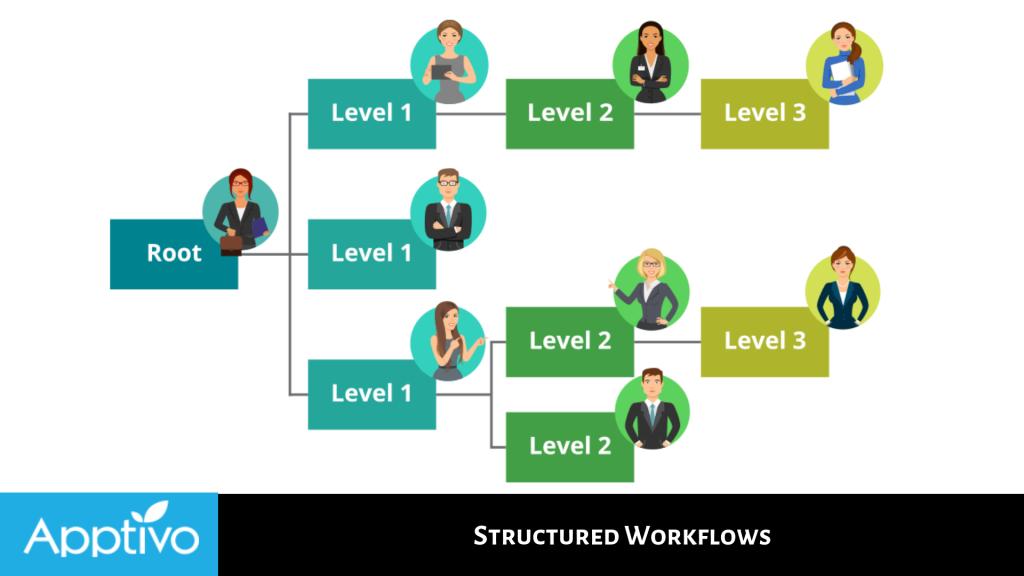 Structured Workflows