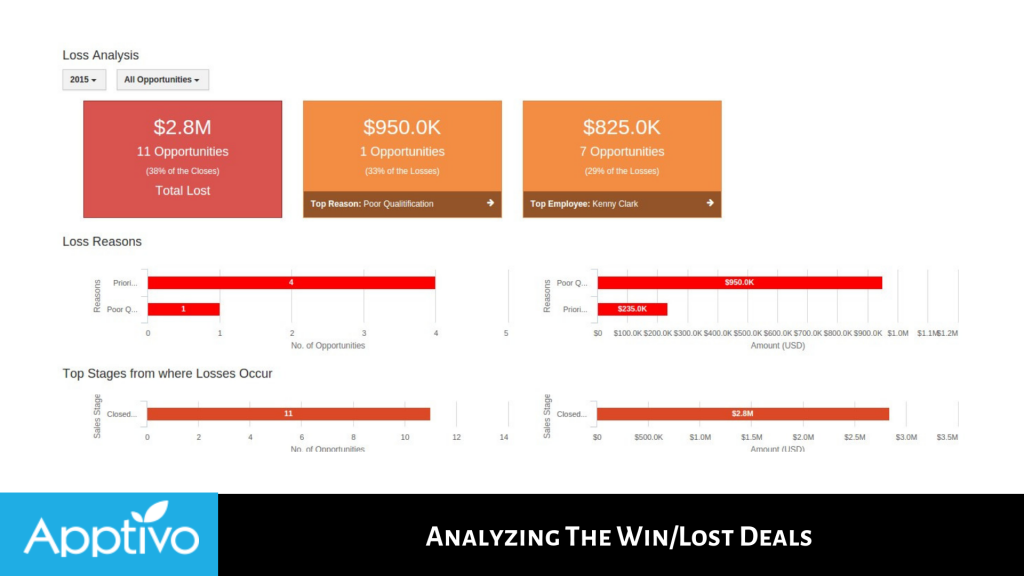 Analyzing The Win/Lost Deals