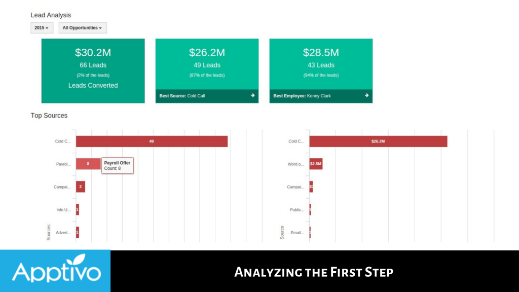 Analyzing the First Step