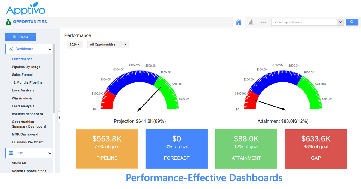 Performance-Effective Dashboards