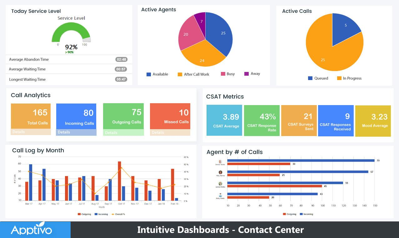 Engaging Dashboards & Reports