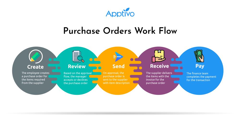 Best Practices For Purchase Order System