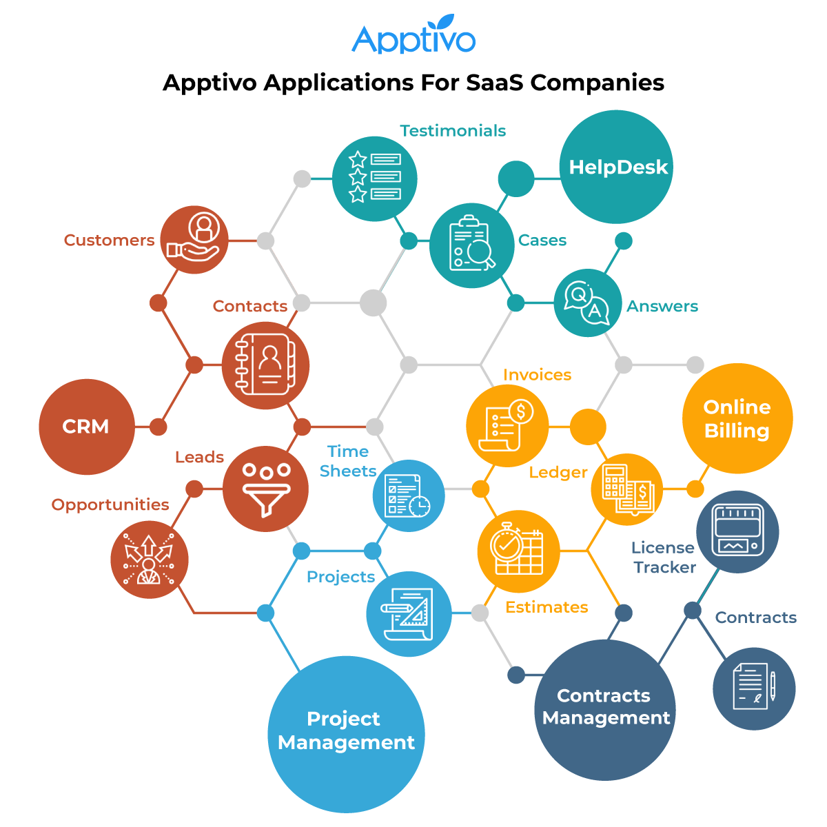 Apptivo solutions for SaaS business plan