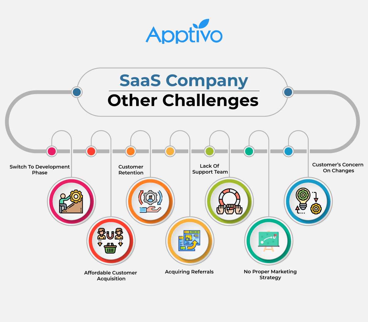 Challenges faced by SaaS Companies
